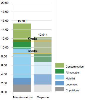 Graphique Emissions Co2