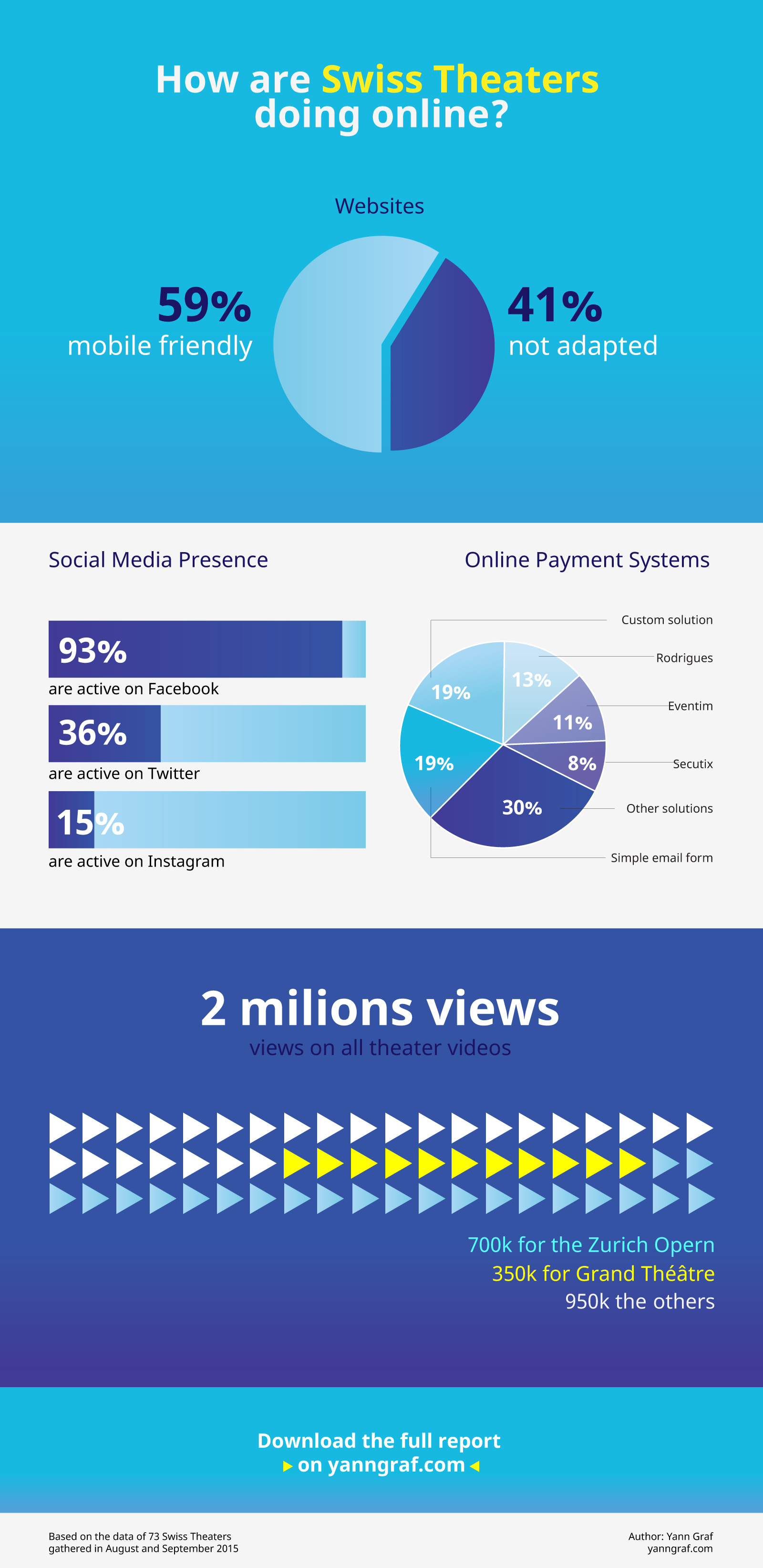 Digital-Stage-2015-infographic