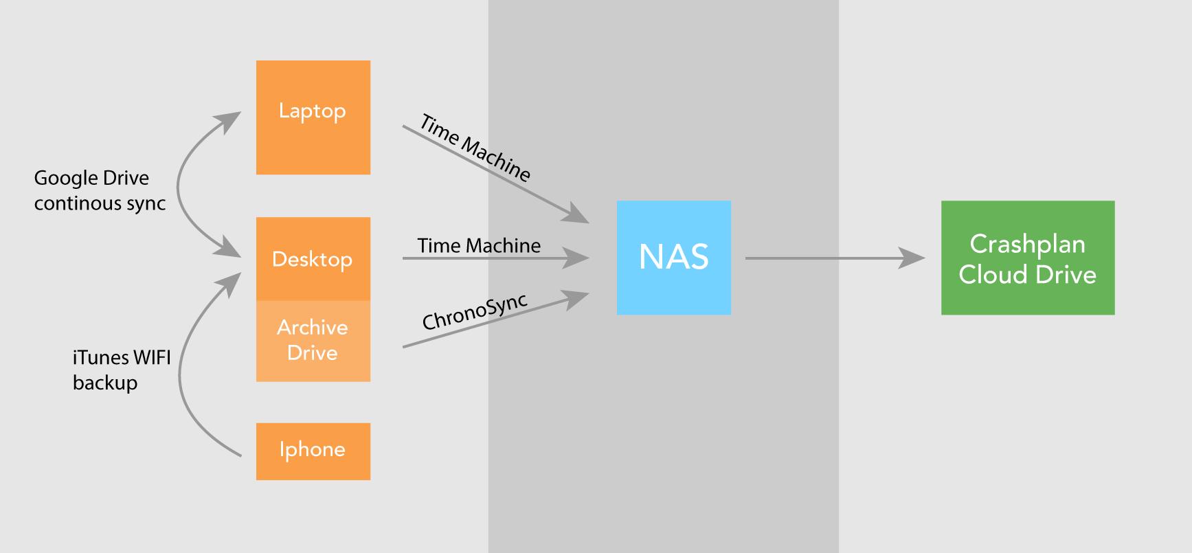 backup-strategy-schema