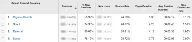 monitoring conversion rate in Google Analytics